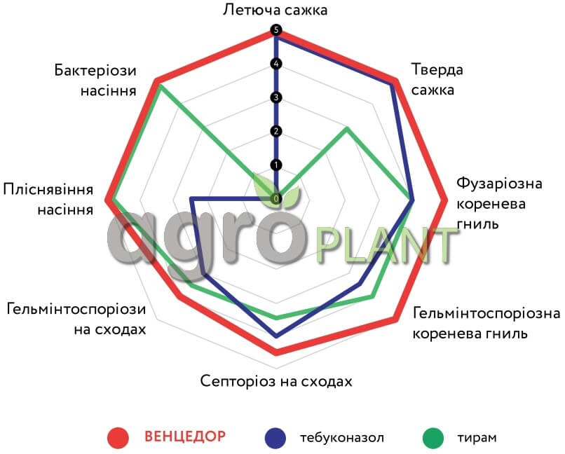 Спектр эффективности протравителя Венцедор