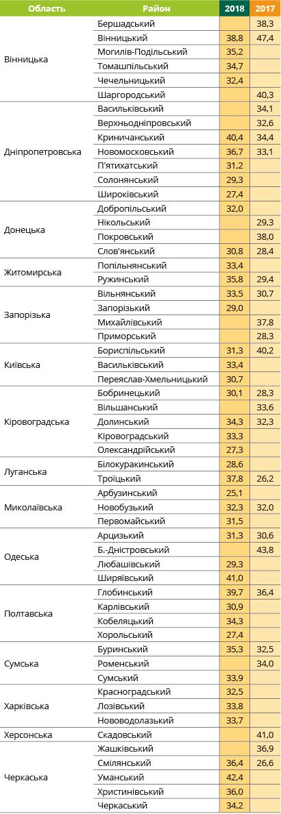 Урожайность подсолнечника Андромеда Евралис в Украине