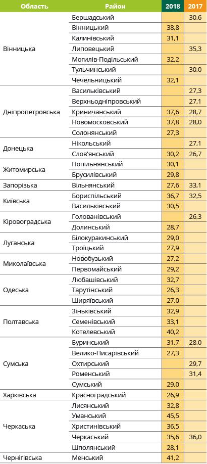 Урожайность подсолнечника Аркадия Евралис в Украине